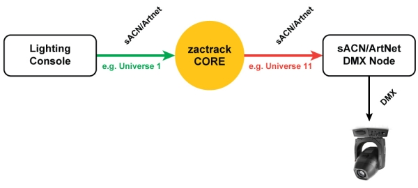manual:console [zactrack]